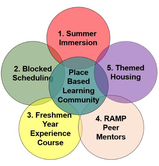 Five Components to a PBLC at HSU Venn Diagram